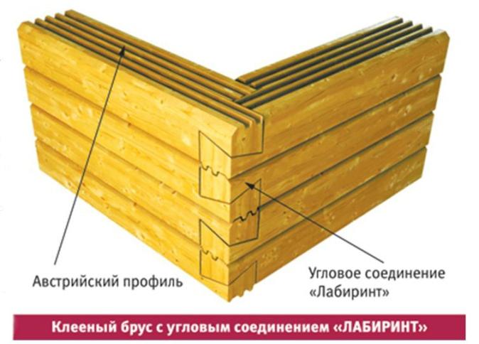 Технология строительства из клееного бруса